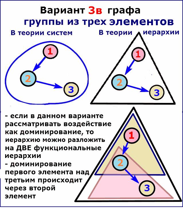Вариант 3в графа группы из 3 элементов