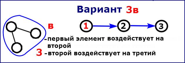 Вариант 3в - первый воздействует на второй, второй воздействует на третий