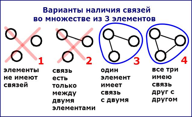 Варианты связей во множестве из трех элементов
