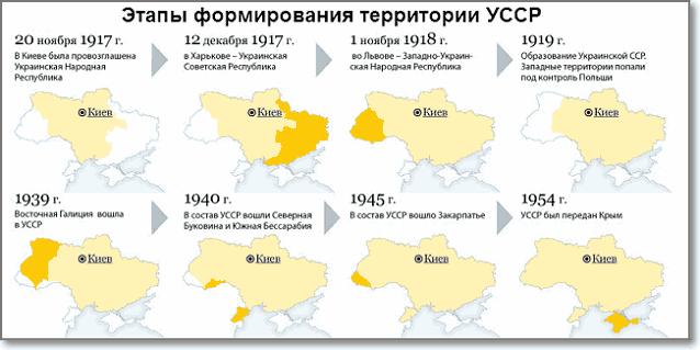 Этапы формирования территории Украинской ССР