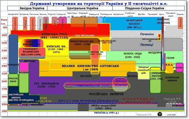 Государственные образования на территории Украины