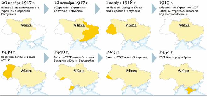 изменение территории Украины