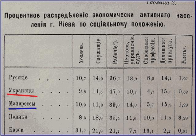 Термин УКРАИНЕЦ впервые введен в 1917 году (Таблица переписи населения Киева)